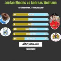 Jordan Rhodes vs Andreas Weimann h2h player stats