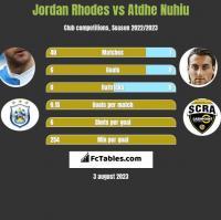 Jordan Rhodes vs Atdhe Nuhiu h2h player stats