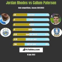 Jordan Rhodes vs Callum Paterson h2h player stats