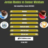 Jordan Rhodes vs Connor Wickham h2h player stats