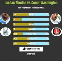 Jordan Rhodes vs Conor Washington h2h player stats