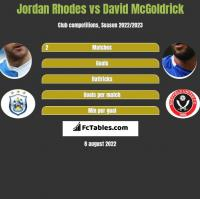 Jordan Rhodes vs David McGoldrick h2h player stats