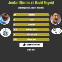 Jordan Rhodes vs David Nugent h2h player stats