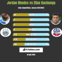 Jordan Rhodes vs Elias Kachunga h2h player stats