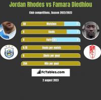 Jordan Rhodes vs Famara Diedhiou h2h player stats