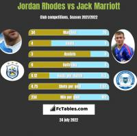 Jordan Rhodes vs Jack Marriott h2h player stats