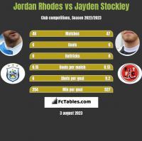 Jordan Rhodes vs Jayden Stockley h2h player stats