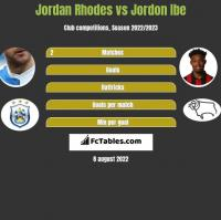 Jordan Rhodes vs Jordon Ibe h2h player stats