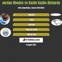 Jordan Rhodes vs Kazim Kazim-Richards h2h player stats