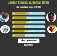 Jordan Rhodes vs Keinan Davis h2h player stats