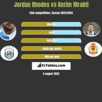 Jordan Rhodes vs Kerim Mrabti h2h player stats