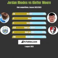 Jordan Rhodes vs Kieffer Moore h2h player stats