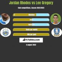 Jordan Rhodes vs Lee Gregory h2h player stats