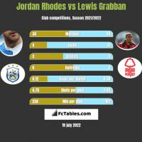 Jordan Rhodes vs Lewis Grabban h2h player stats