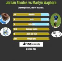 Jordan Rhodes vs Martyn Waghorn h2h player stats
