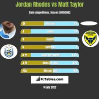 Jordan Rhodes vs Matt Taylor h2h player stats