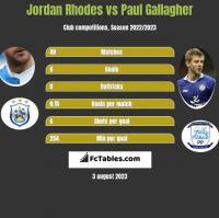 Jordan Rhodes vs Paul Gallagher h2h player stats