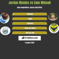 Jordan Rhodes vs Sam Winnall h2h player stats