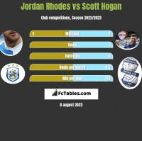 Jordan Rhodes vs Scott Hogan h2h player stats