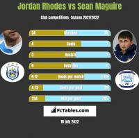 Jordan Rhodes vs Sean Maguire h2h player stats