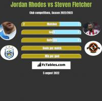 Jordan Rhodes vs Steven Fletcher h2h player stats