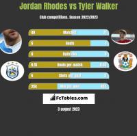 Jordan Rhodes vs Tyler Walker h2h player stats