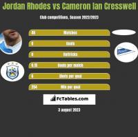 Jordan Rhodes vs Cameron Ian Cresswell h2h player stats