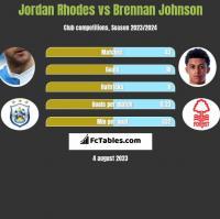 Jordan Rhodes vs Brennan Johnson h2h player stats