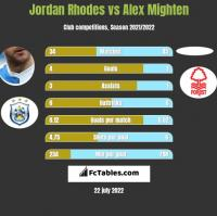 Jordan Rhodes vs Alex Mighten h2h player stats