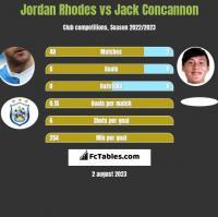 Jordan Rhodes vs Jack Concannon h2h player stats