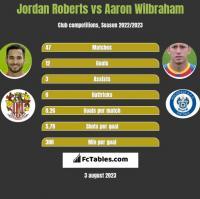 Jordan Roberts vs Aaron Wilbraham h2h player stats