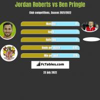 Jordan Roberts vs Ben Pringle h2h player stats