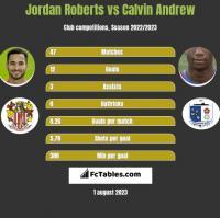 Jordan Roberts vs Calvin Andrew h2h player stats