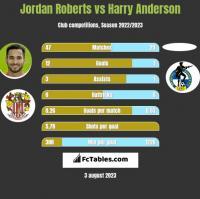 Jordan Roberts vs Harry Anderson h2h player stats
