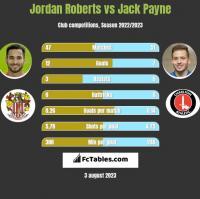 Jordan Roberts vs Jack Payne h2h player stats