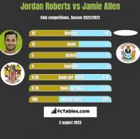 Jordan Roberts vs Jamie Allen h2h player stats