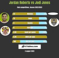 Jordan Roberts vs Jodi Jones h2h player stats