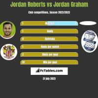 Jordan Roberts vs Jordan Graham h2h player stats