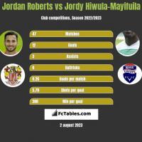 Jordan Roberts vs Jordy Hiwula-Mayifuila h2h player stats