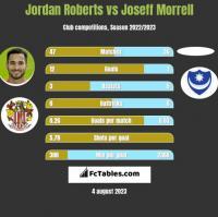 Jordan Roberts vs Joseff Morrell h2h player stats