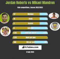 Jordan Roberts vs Mikael Mandron h2h player stats