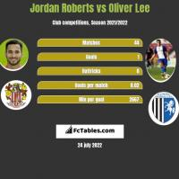Jordan Roberts vs Oliver Lee h2h player stats