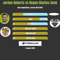 Jordan Roberts vs Regan Charles-Cook h2h player stats