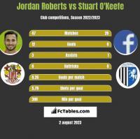 Jordan Roberts vs Stuart O'Keefe h2h player stats