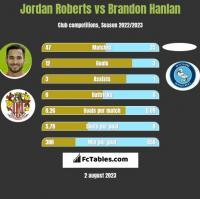 Jordan Roberts vs Brandon Hanlan h2h player stats