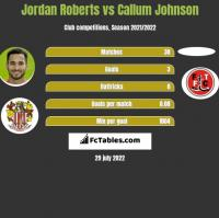 Jordan Roberts vs Callum Johnson h2h player stats