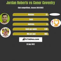 Jordan Roberts vs Conor Coventry h2h player stats