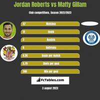Jordan Roberts vs Matty Gillam h2h player stats