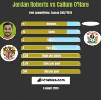 Jordan Roberts vs Callum O'Hare h2h player stats