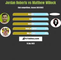 Jordan Roberts vs Matthew Willock h2h player stats